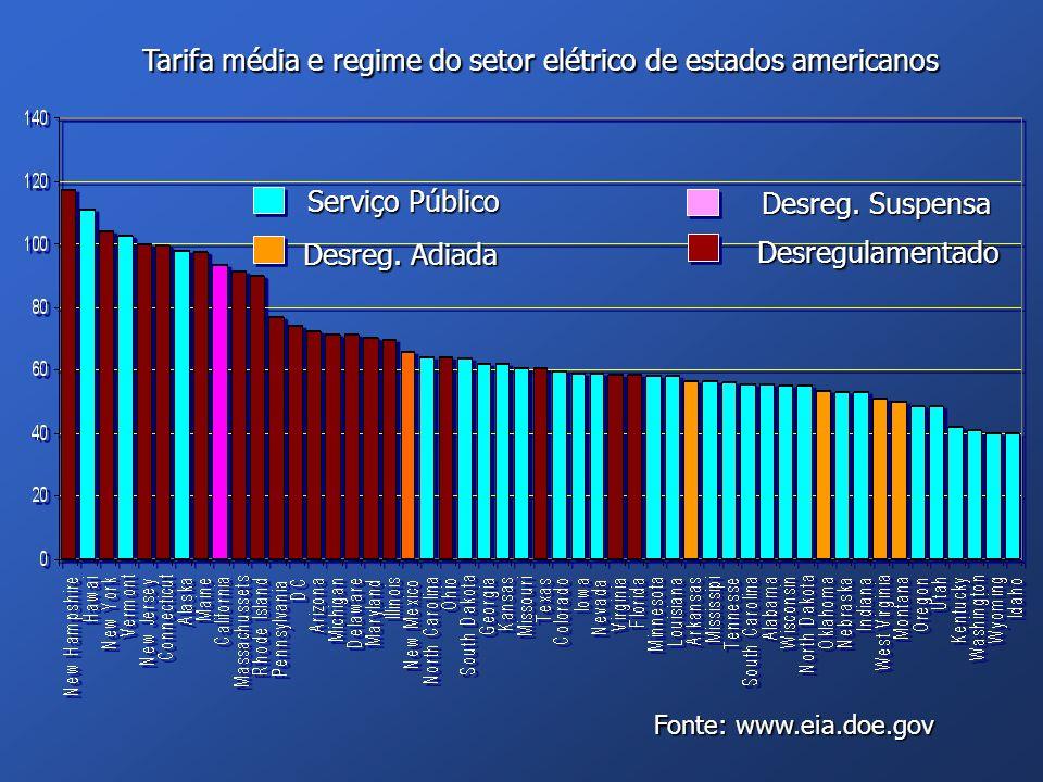 Serviço Público Desreg. Adiada Desreg. Suspensa Desregulamentado Tarifa média e regime do setor elétrico de estados americanos Fonte: www.eia.doe.gov