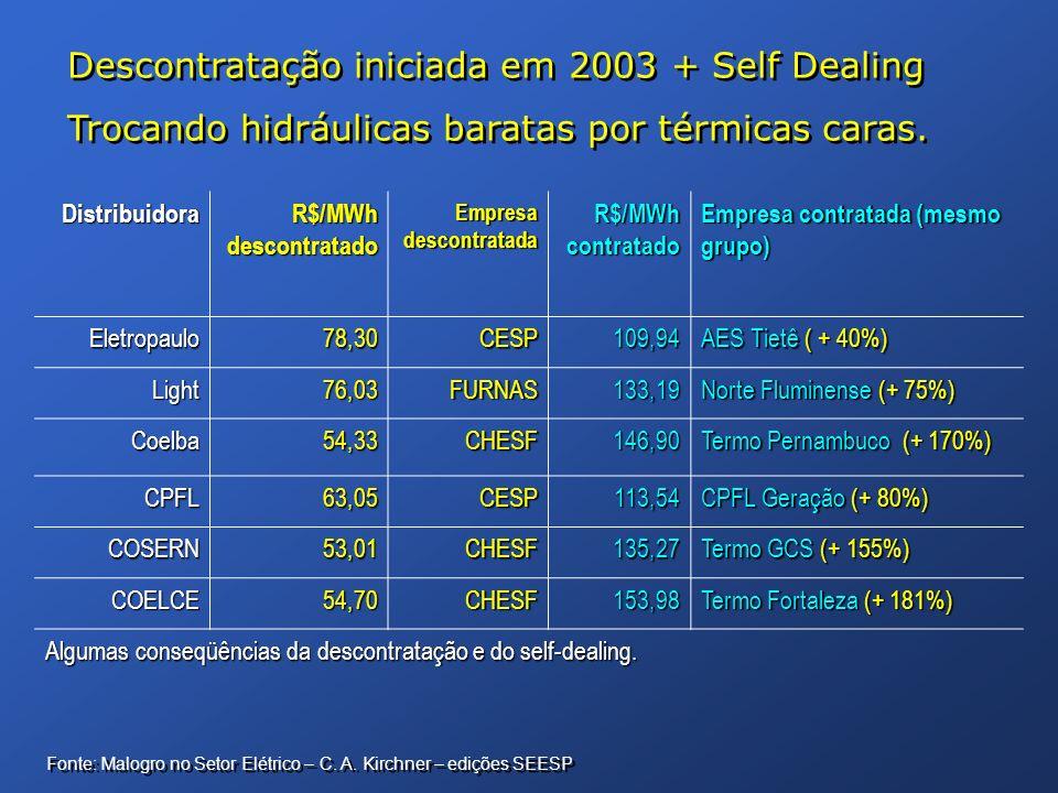 Distribuidora R$/MWh descontratado Empresa descontratada R$/MWh contratado Empresa contratada (mesmo grupo) Eletropaulo Eletropaulo78,30CESP109,94 AES