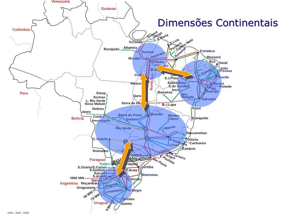 Dimensões Continentais