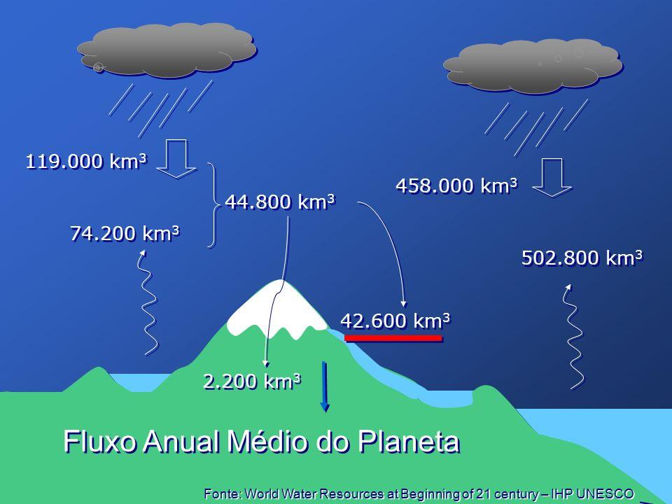 74.200 km 3 502.800 km 3 458.000 km 3 119.000 km 3 44.800 km 3 44.800 km 3 42.600 km 3 2.200 km 3 Fluxo Anual Médio do Planeta Fonte: World Water Reso