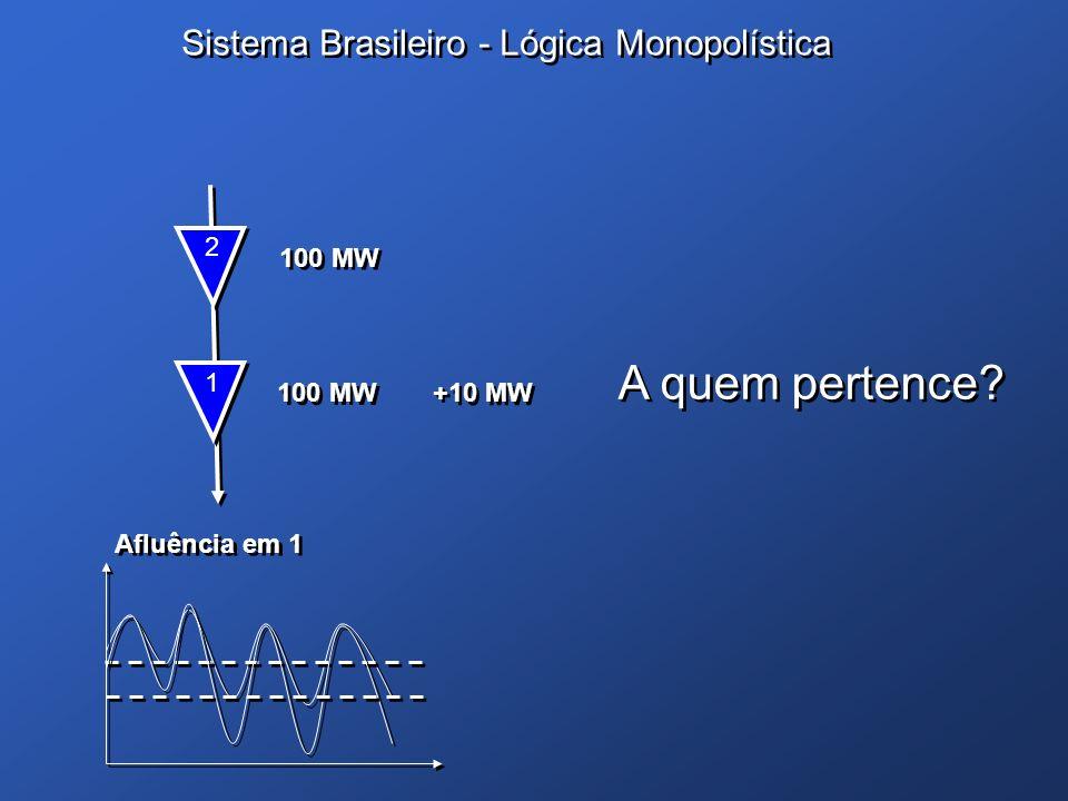 Sistema Brasileiro - Lógica Monopolística 1 1 100 MW 2 2 +10 MW A quem pertence? A quem pertence? Afluência em 1