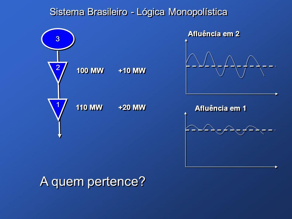 Sistema Brasileiro - Lógica Monopolística 1 1 110 MW Afluência em 2 2 2 100 MW +20 MW A quem pertence? A quem pertence? 3 3 Afluência em 1 +10 MW