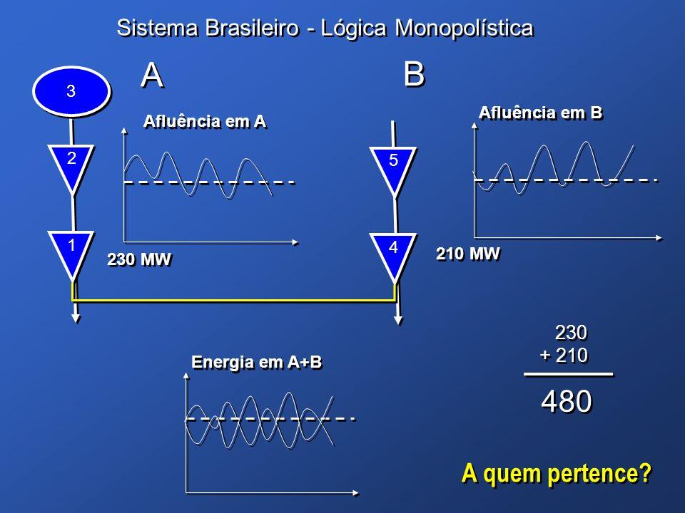 Sistema Brasileiro - Lógica Monopolística 1 1 230 MW Afluência em B 2 2 3 3 4 4 210 MW 5 5 Energia em A+B Afluência em A A A B B 230 + 210 230 + 210 4