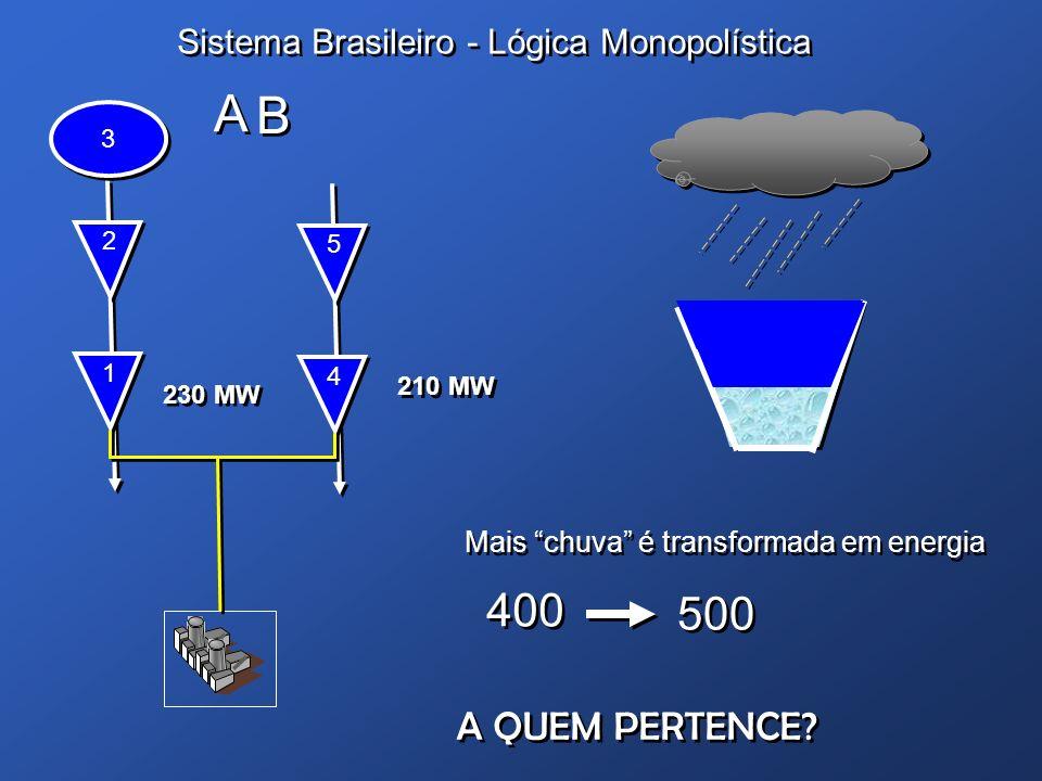 Sistema Brasileiro - Lógica Monopolística 1 1 230 MW 2 2 3 3 4 4 210 MW 5 5 A A B B Mais chuva é transformada em energia Mais chuva é transformada em
