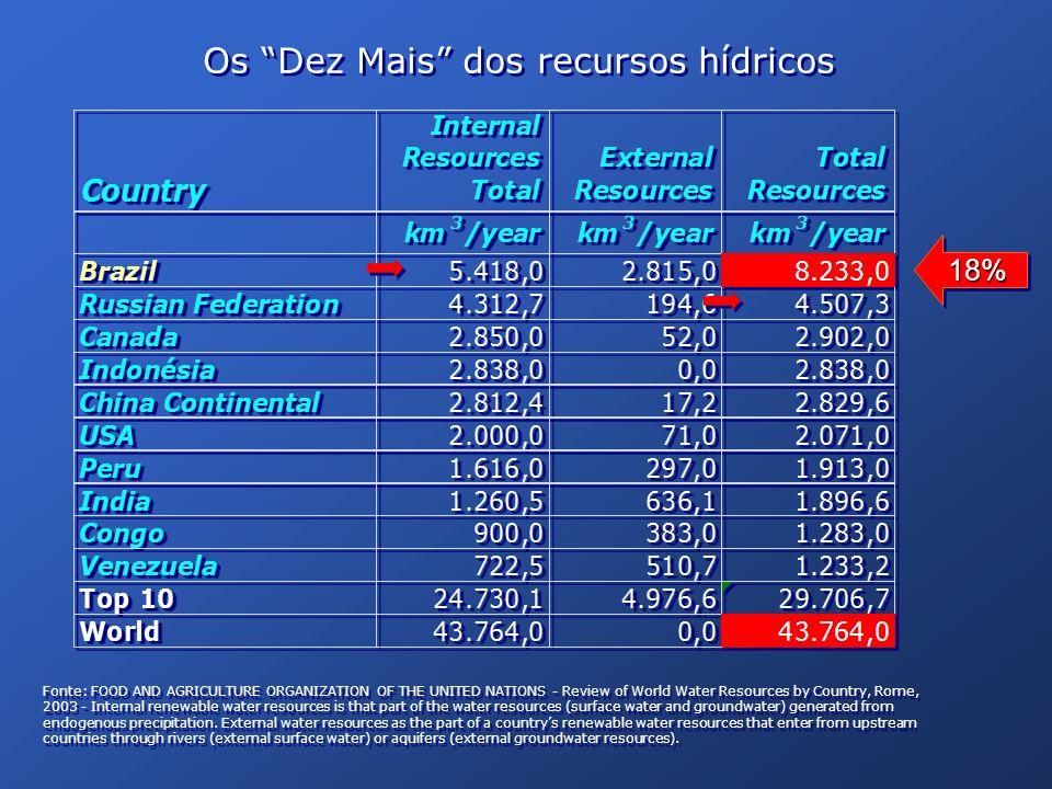 Principais produtores de energia hidroelétrica PaísTWh % do total Canadá34412,0% China China33411,7% Brasil Brasil32611,4% Estados Unidos Estados Unidos2699,4% Rússia Rússia1806,3% Noruega Noruega1113,9% Japão Japão1023,6% Índia Índia863,0% Venezuela Venezuela722,5% França França672,3% Total dos 10 países 1890 65,9 % Principais hidro-geradores.