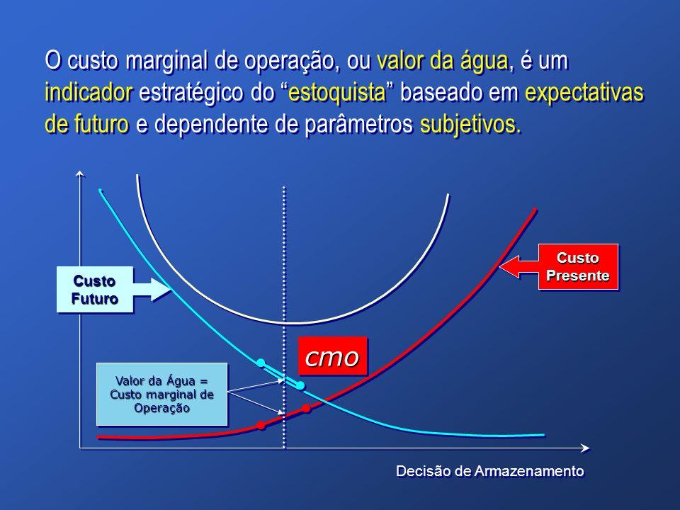 O custo marginal de operação, ou valor da água, é um indicador estratégico do estoquista baseado em expectativas de futuro e dependente de parâmetros