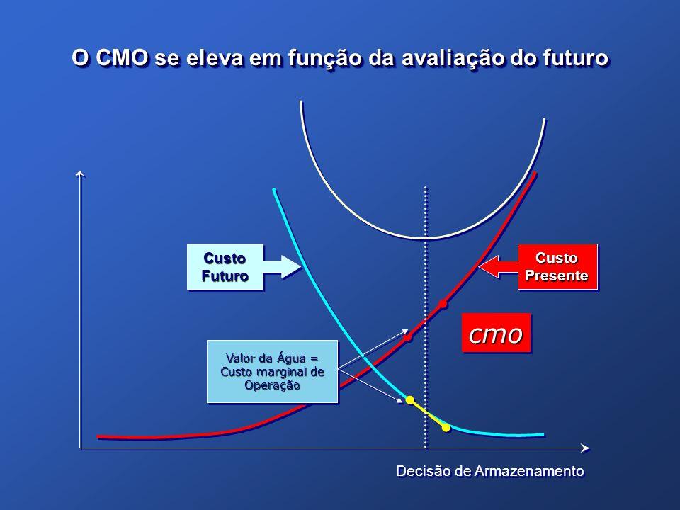 O CMO se eleva em função da avaliação do futuro Decisão de Armazenamento Valor da Água = Custo marginal de Operação Valor da Água = Custo marginal de