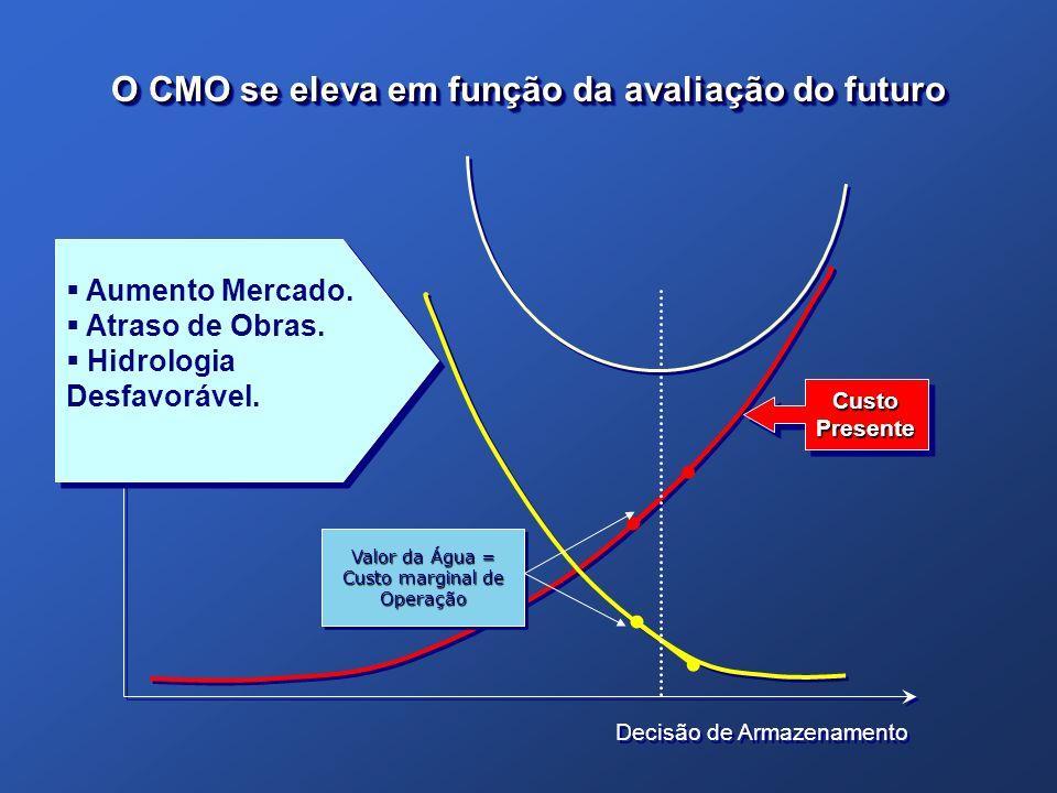 Decisão de Armazenamento Valor da Água = Custo marginal de Operação Valor da Água = Custo marginal de Operação Custo Presente Aumento Mercado. Atraso