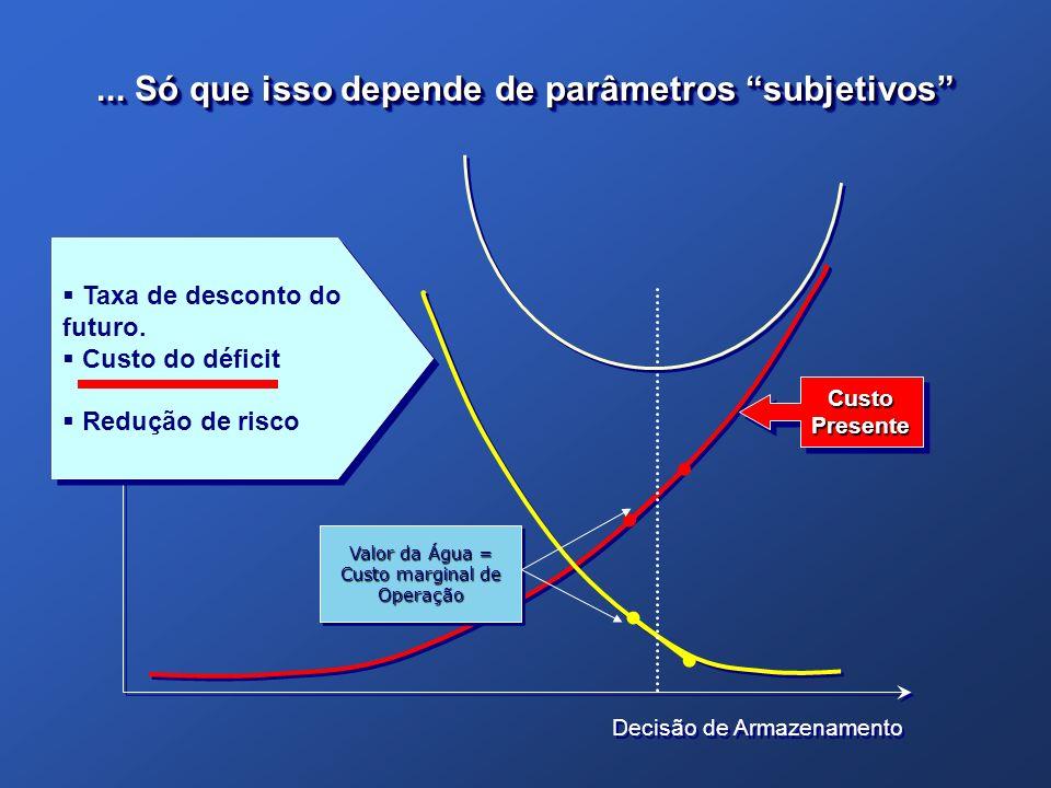 Decisão de Armazenamento Valor da Água = Custo marginal de Operação Valor da Água = Custo marginal de Operação Custo Presente Taxa de desconto do futu