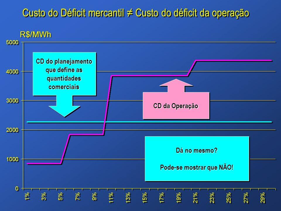 CD do planejamento que define as quantidades comerciais CD da Operação Custo do Déficit mercantil Custo do déficit da operação Dá no mesmo? Pode-se mo