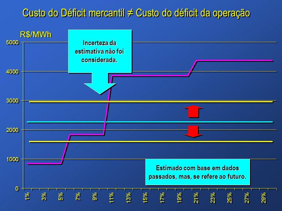 Incerteza da estimativa não foi considerada. Custo do Déficit mercantil Custo do déficit da operação Estimado com base em dados passados, mas, se refe
