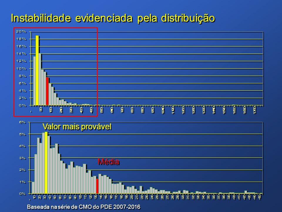 Instabilidade evidenciada pela distribuição Baseada na série de CMO do PDE 2007-2016 Valor mais provável Média