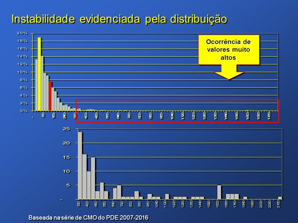 Instabilidade evidenciada pela distribuição Baseada na série de CMO do PDE 2007-2016 Ocorrência de valores muito altos