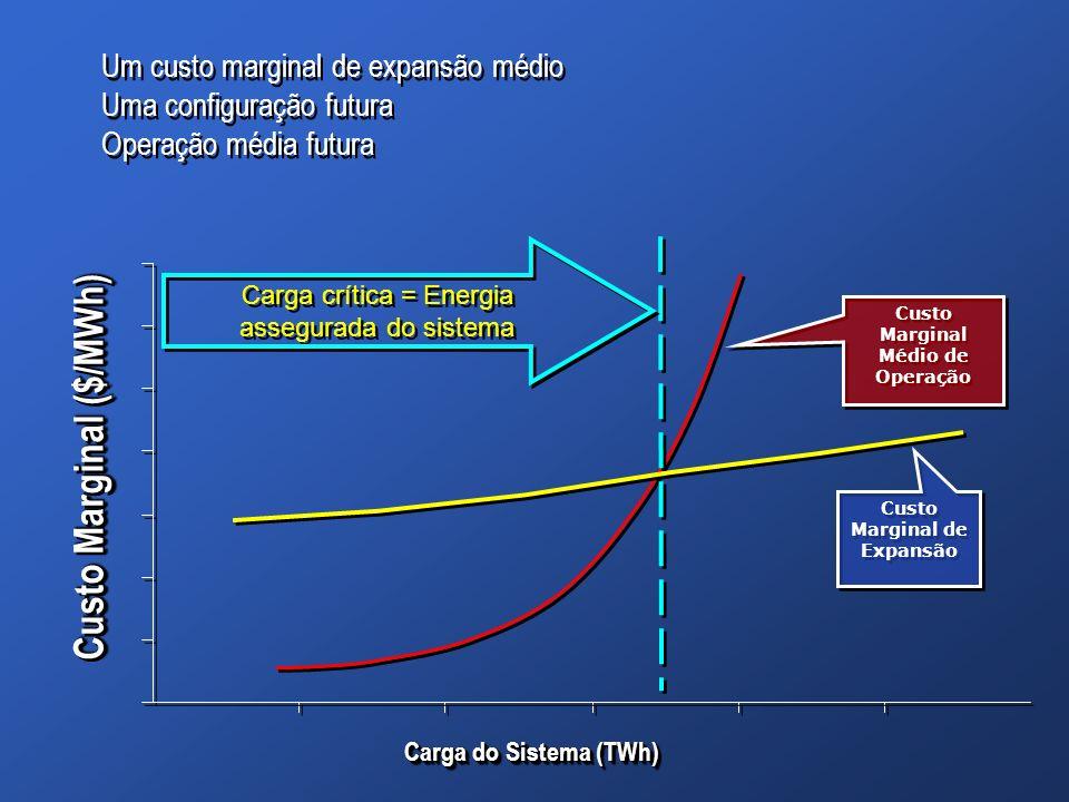 Carga do Sistema (TWh) Custo Marginal ($/MWh) Custo Marginal Médio de Operação Custo Marginal de Expansão Carga crítica = Energia assegurada do sistem