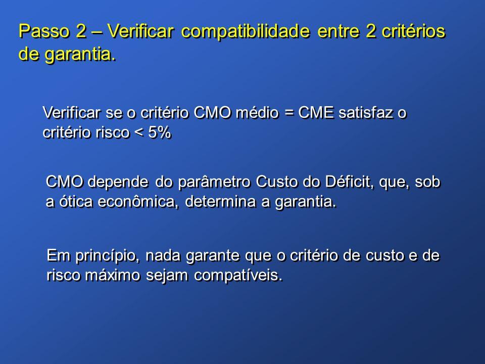 Passo 2 – Verificar compatibilidade entre 2 critérios de garantia. Verificar se o critério CMO médio = CME satisfaz o critério risco < 5% CMO depende