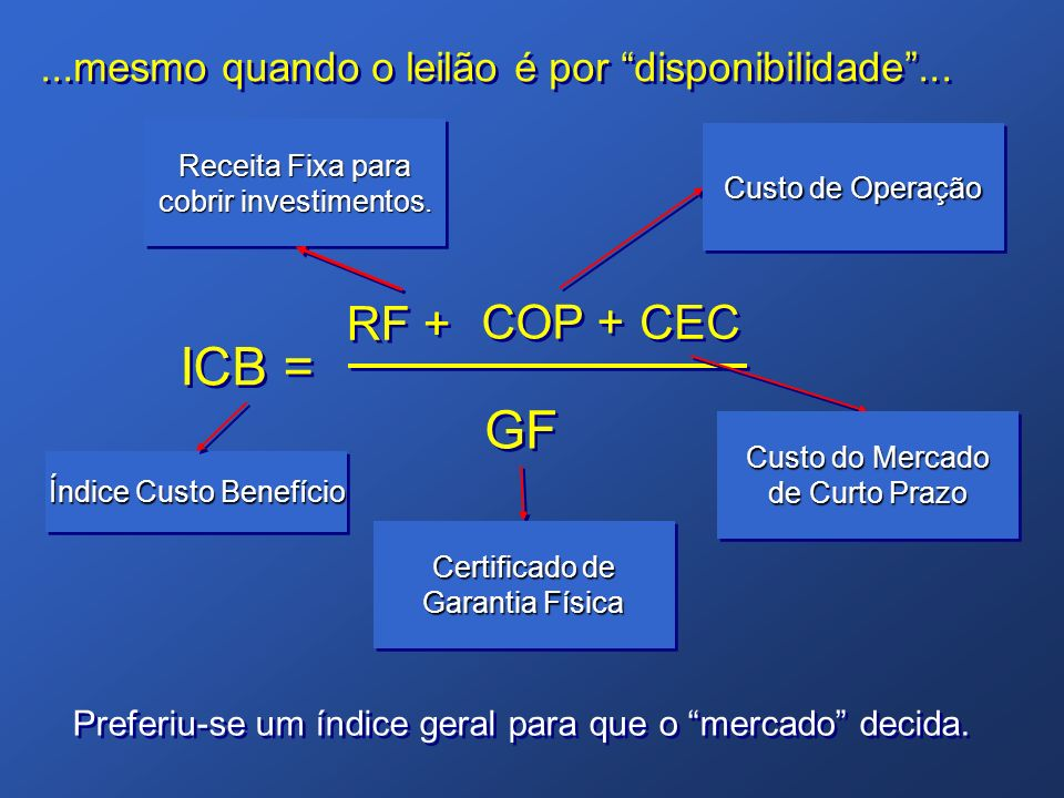...mesmo quando o leilão é por disponibilidade... RF + ICB = GF COP + CEC Certificado de Garantia Física Custo do Mercado de Curto Prazo Custo de Oper