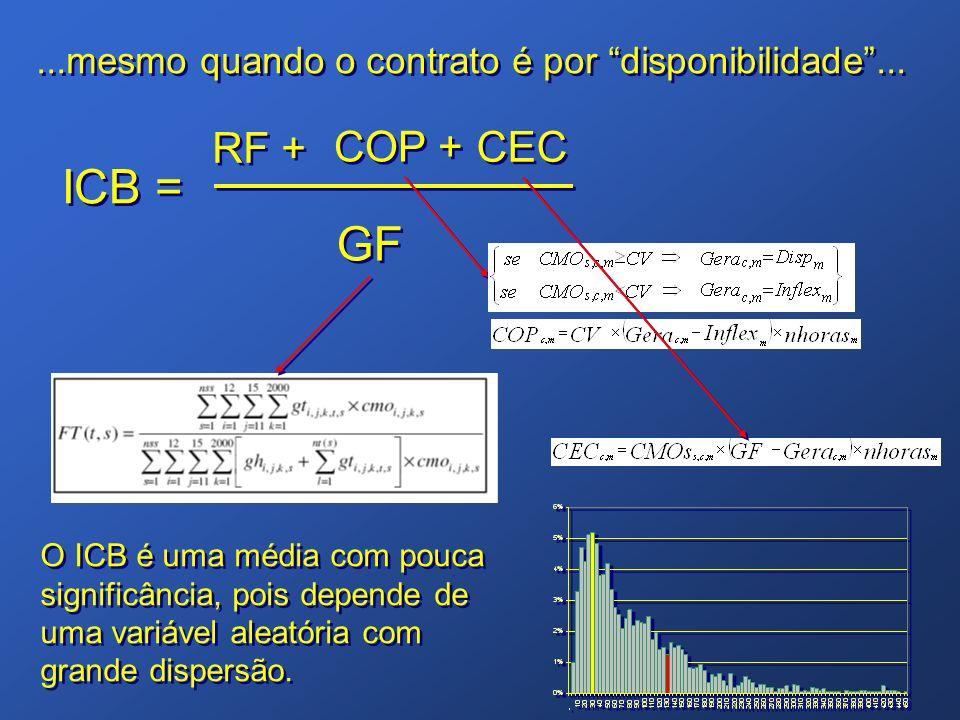...mesmo quando o contrato é por disponibilidade... RF + ICB = GF COP + CEC O ICB é uma média com pouca significância, pois depende de uma variável al