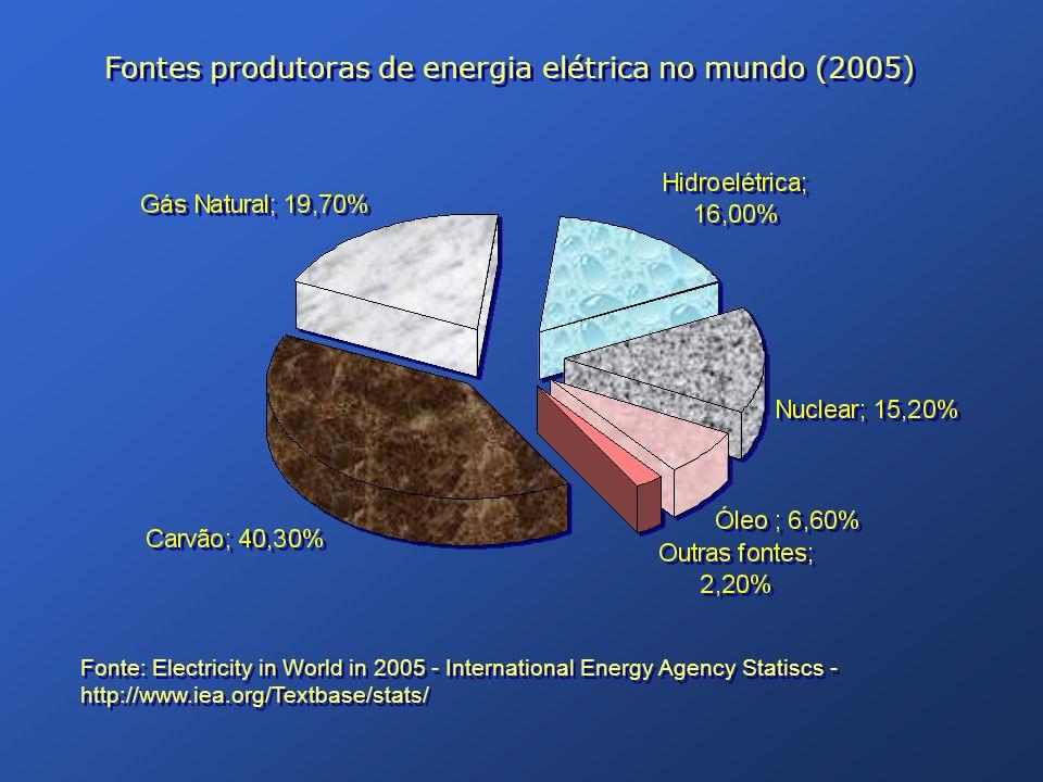 Fontes produtoras de energia elétrica no mundo (2005) Fonte: Electricity in World in 2005 - International Energy Agency Statiscs - http://www.iea.org/