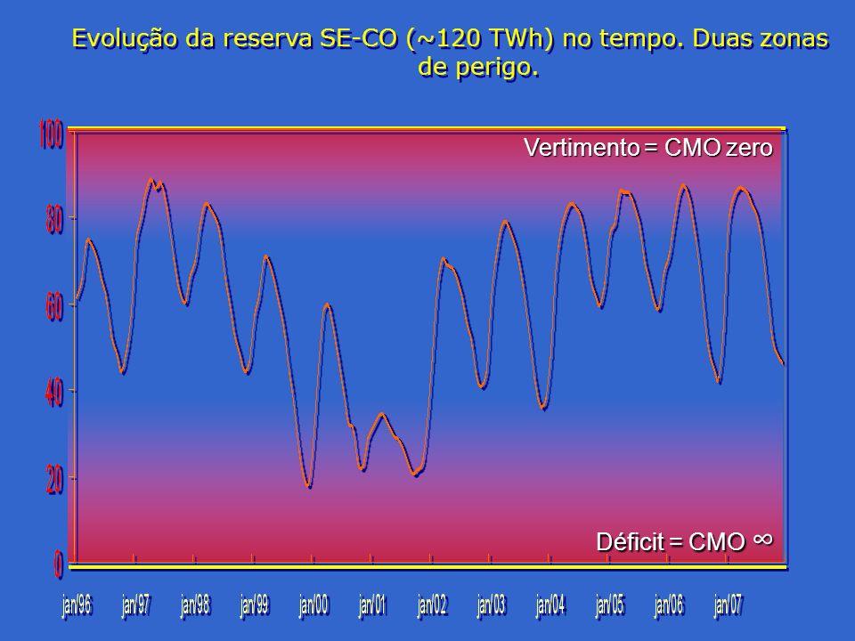 Evolução da reserva SE-CO (~120 TWh) no tempo. Duas zonas de perigo. Vertimento = CMO zero Déficit = CMO Déficit = CMO