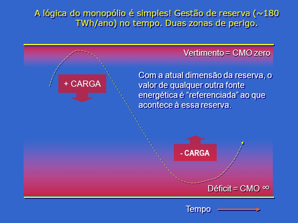 A lógica do monopólio é simples! Gestão de reserva (~180 TWh/ano) no tempo. Duas zonas de perigo. Tempo Vertimento = CMO zero Déficit = CMO Déficit =