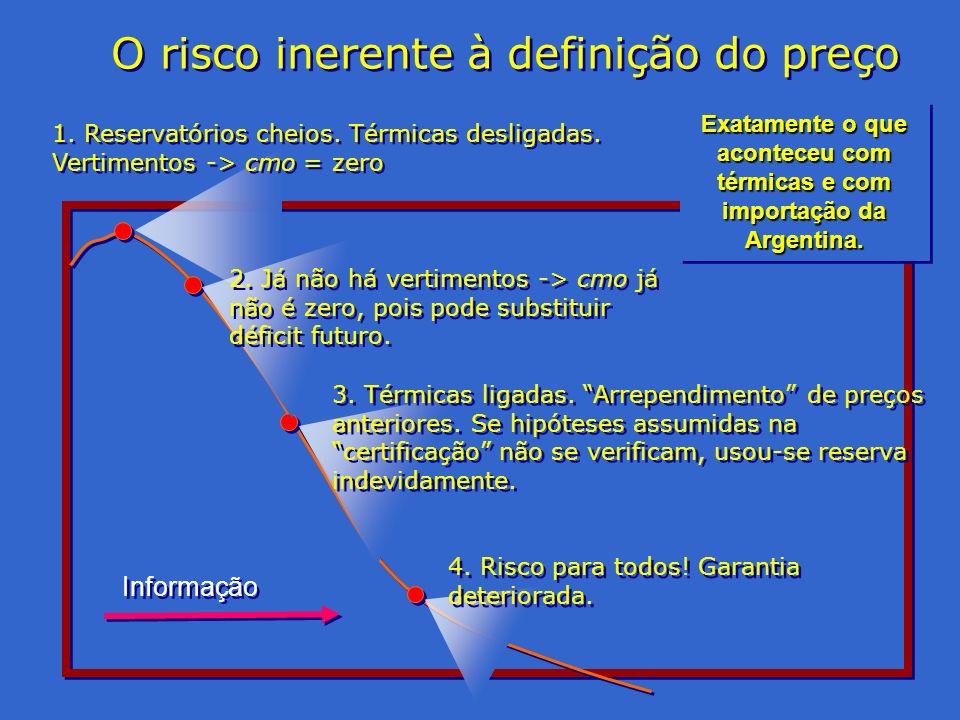 Exatamente o que aconteceu com térmicas e com importação da Argentina. Informação 2. Já não há vertimentos -> cmo já não é zero, pois pode substituir