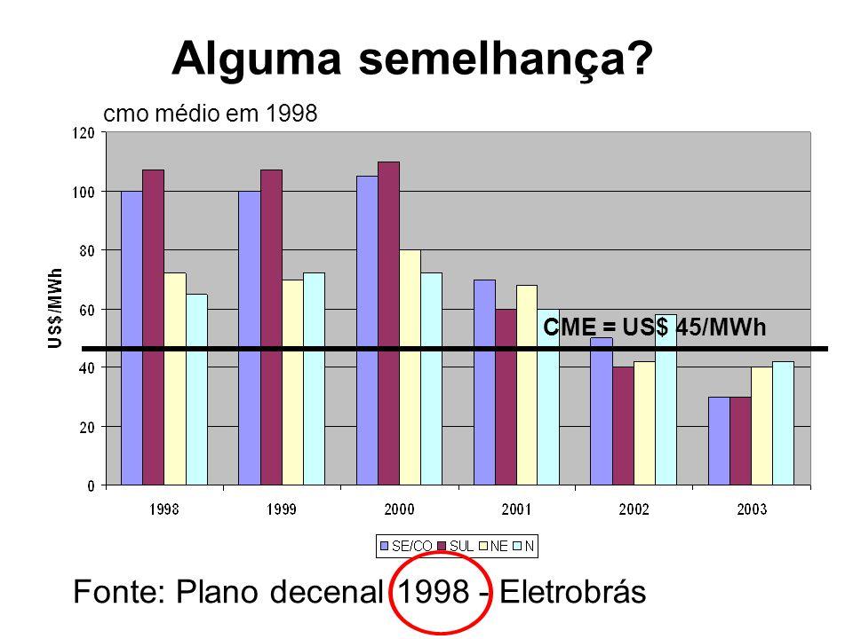 CME = US$ 45/MWh Alguma semelhança? Fonte: Plano decenal 1998 - Eletrobrás cmo médio em 1998