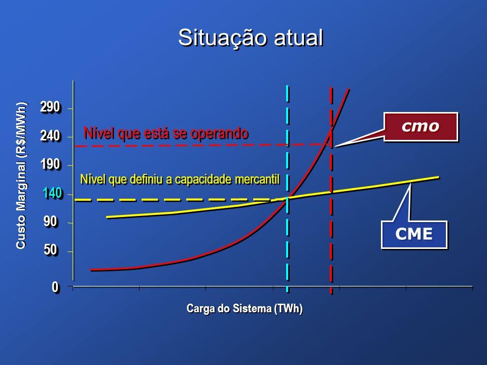 00 5050 9090 140140 190190 240240 290290 Carga do Sistema (TWh) Custo Marginal (R$/MWh) Situação atual cmo CME Nível que definiu a capacidade mercanti
