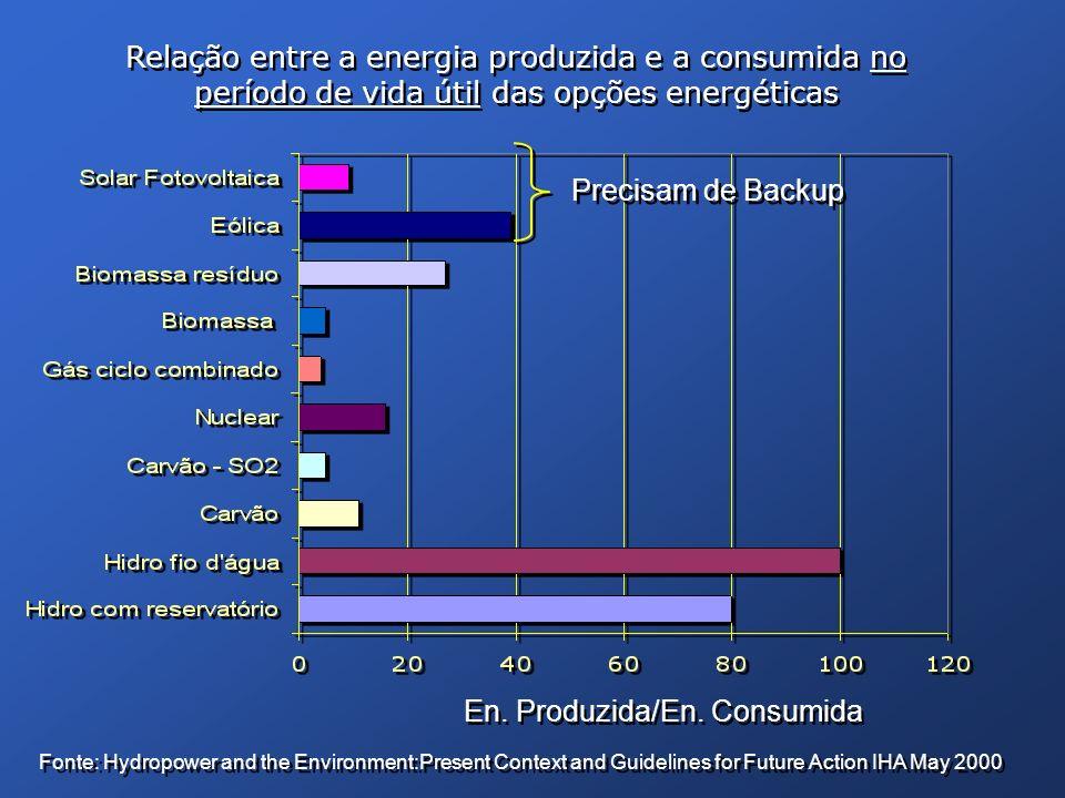 Relação entre a energia produzida e a consumida no período de vida útil das opções energéticas Precisam de Backup Fonte: Hydropower and the Environmen