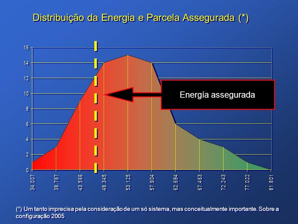 Distribuição da Energia e Parcela Assegurada (*) (*) Um tanto imprecisa pela consideração de um só sistema, mas conceitualmente importante. Sobre a co