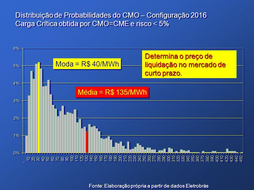 Distribuição de Probabilidades do CMO – Configuração 2016 Carga Crítica obtida por CMO=CME e risco < 5% Distribuição de Probabilidades do CMO – Config