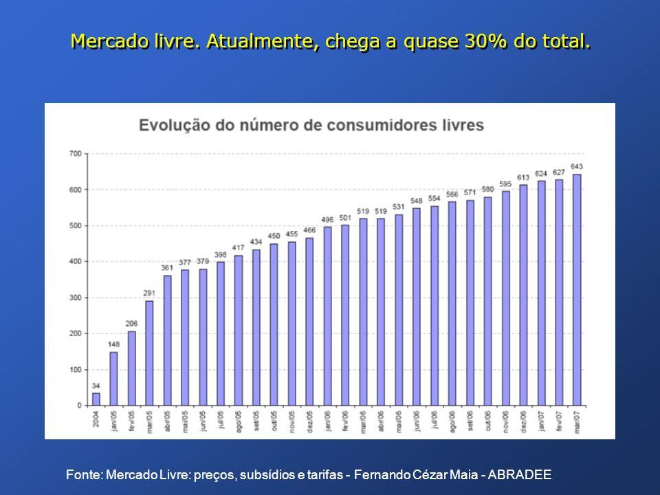 Mercado livre. Atualmente, chega a quase 30% do total. Fonte: Mercado Livre: preços, subsídios e tarifas - Fernando Cézar Maia - ABRADEE