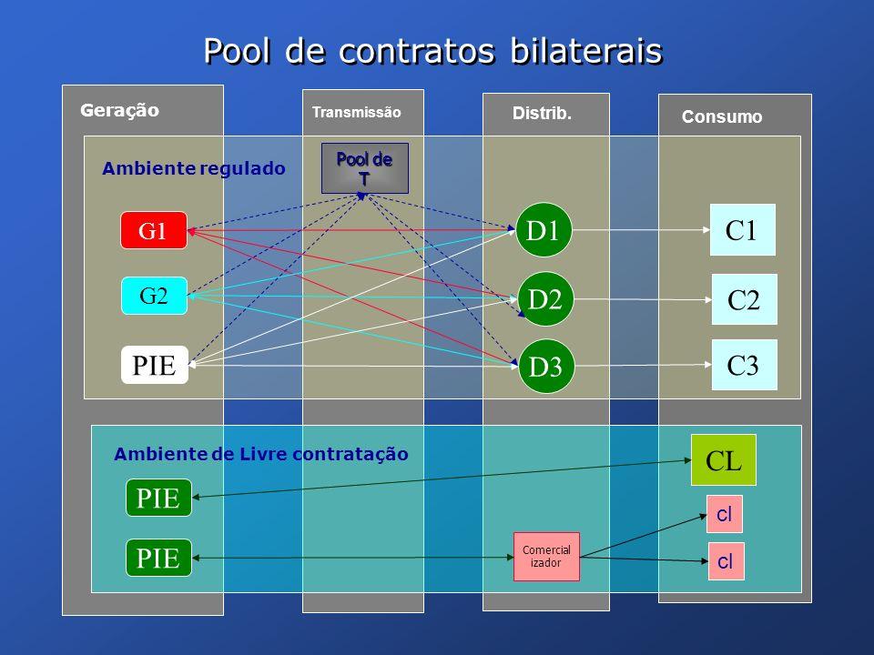 G1 PIE G2 PIE D1 D2 D3 C1 C2 C3 Geração Transmissão Distrib. Consumo CL Pool de contratos bilaterais PIE Comercial izador cl Ambiente regulado Ambient