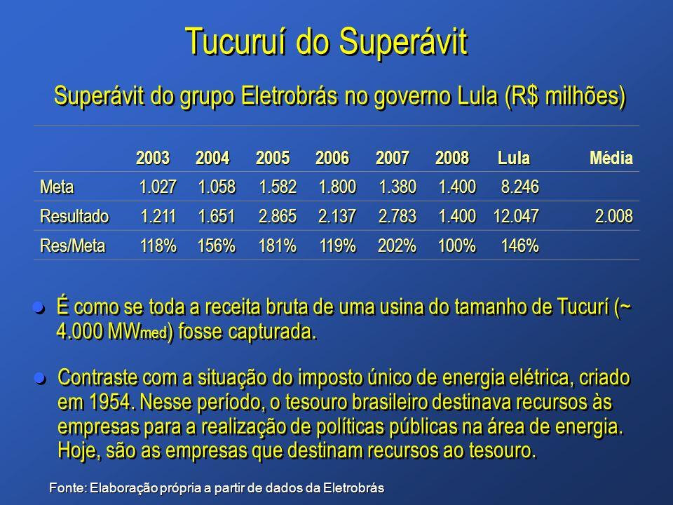 Tucuruí do Superávit É como se toda a receita bruta de uma usina do tamanho de Tucurí (~ 4.000 MW med ) fosse capturada. 200320042005200620072008LulaM