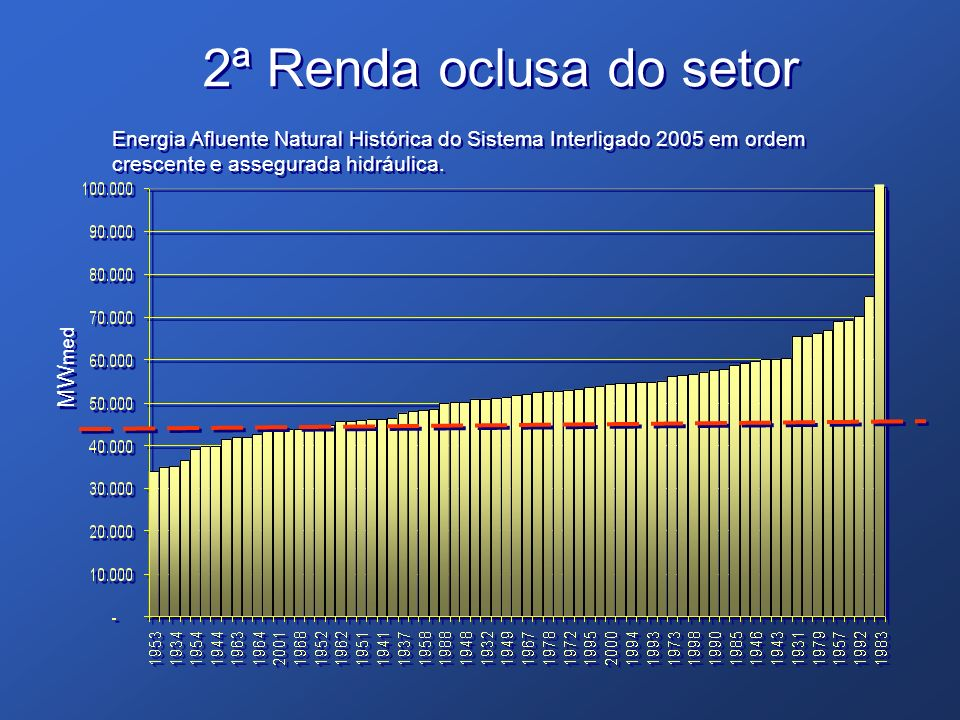 Energia Afluente Natural Histórica do Sistema Interligado 2005 em ordem crescente e assegurada hidráulica. MW med 2ª Renda oclusa do setor