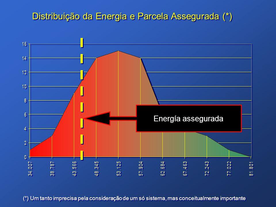 Distribuição da Energia e Parcela Assegurada (*) (*) Um tanto imprecisa pela consideração de um só sistema, mas conceitualmente importante Energía ass