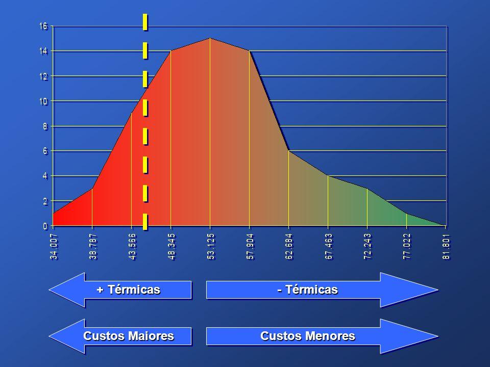 + Térmicas - Térmicas Custos Maiores Custos Menores