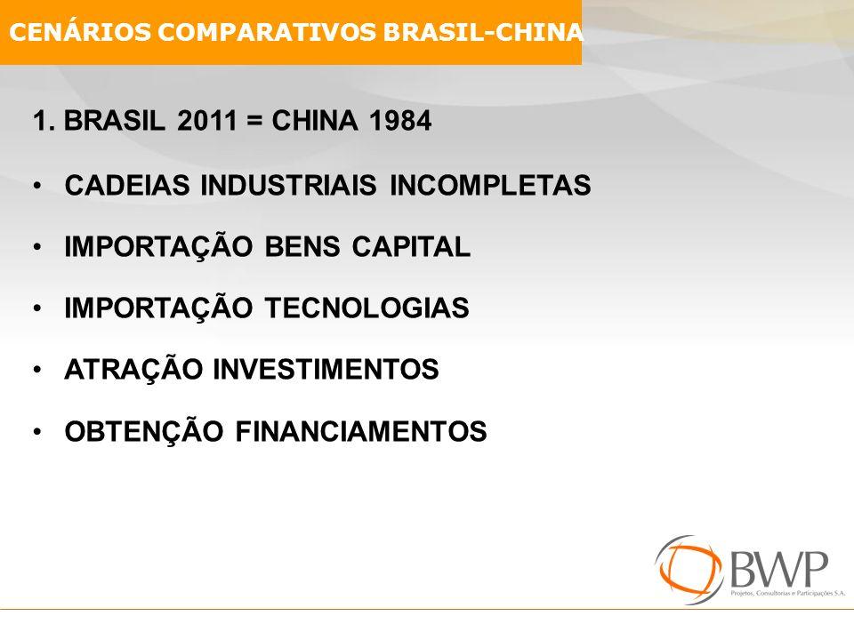 1. BRASIL 2011 = CHINA 1984 CADEIAS INDUSTRIAIS INCOMPLETAS IMPORTAÇÃO BENS CAPITAL IMPORTAÇÃO TECNOLOGIAS ATRAÇÃO INVESTIMENTOS OBTENÇÃO FINANCIAMENT