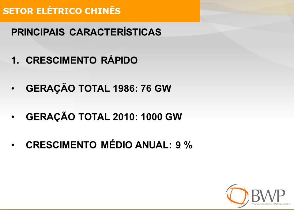 PRINCIPAIS CARACTERÍSTICAS 1.CRESCIMENTO RÁPIDO GERAÇÃO TOTAL 1986: 76 GW GERAÇÃO TOTAL 2010: 1000 GW CRESCIMENTO MÉDIO ANUAL: 9 % SETOR ELÉTRICO CHIN
