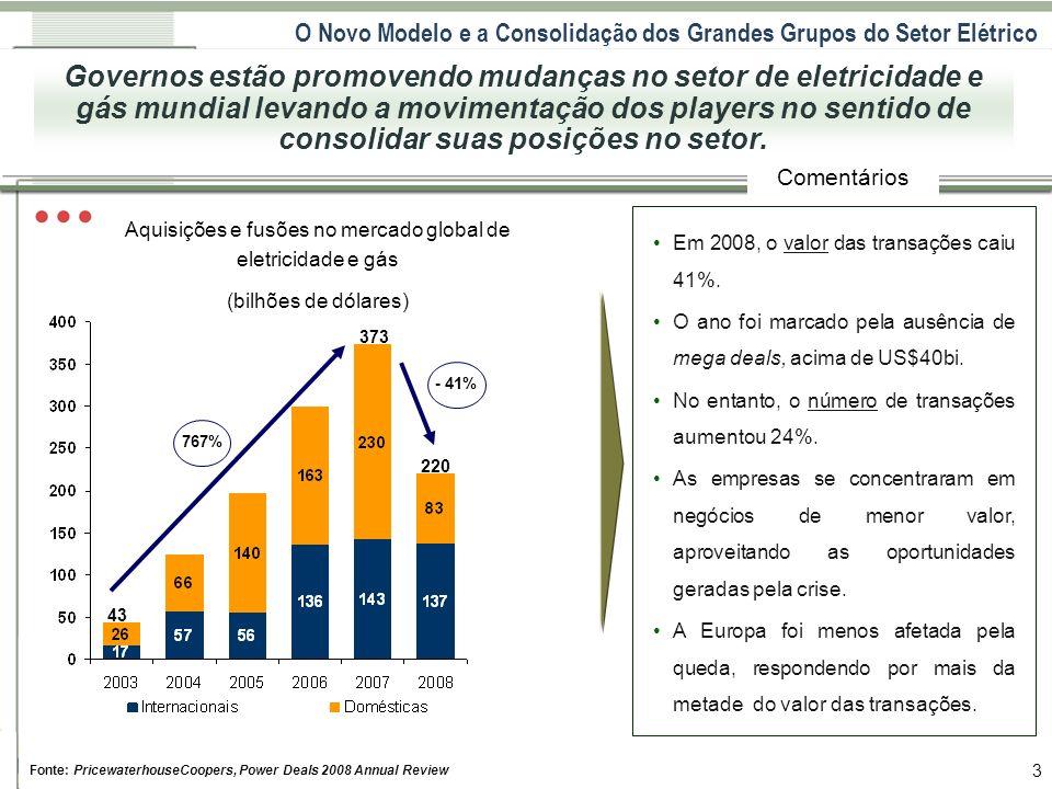 O Novo Modelo e a Consolidação dos Grandes Grupos do Setor Elétrico 3 Comentários Em 2008, o valor das transações caiu 41%. O ano foi marcado pela aus