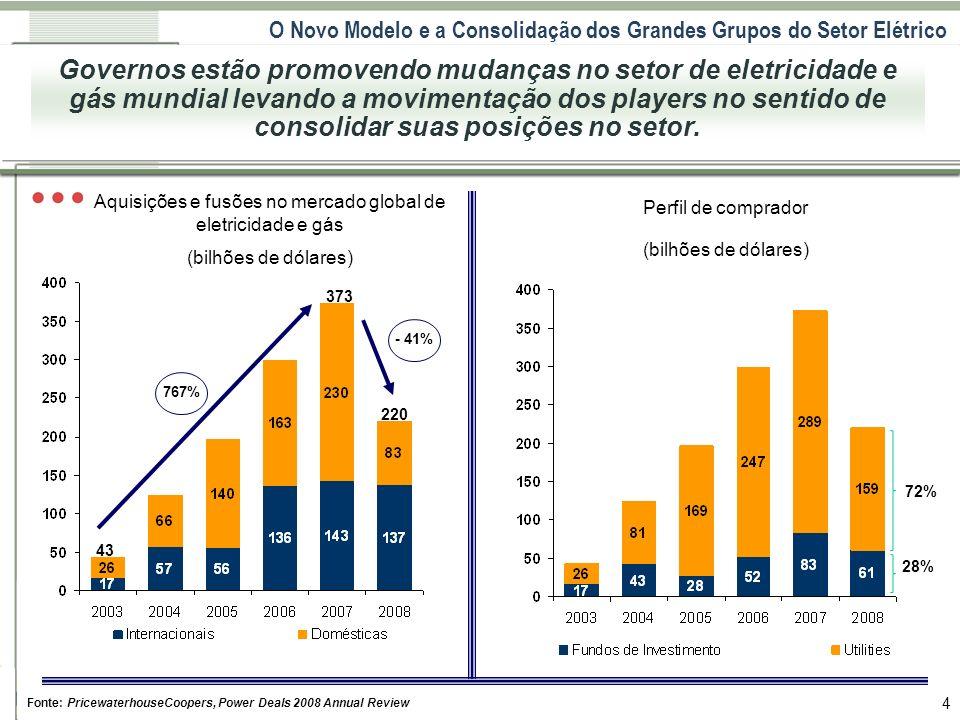 O Novo Modelo e a Consolidação dos Grandes Grupos do Setor Elétrico 4 Fonte: PricewaterhouseCoopers, Power Deals 2008 Annual Review Governos estão pro