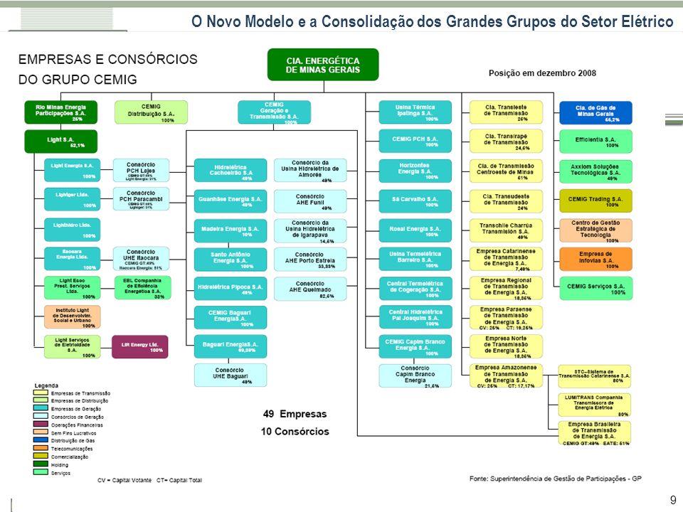 O Novo Modelo e a Consolidação dos Grandes Grupos do Setor Elétrico 9
