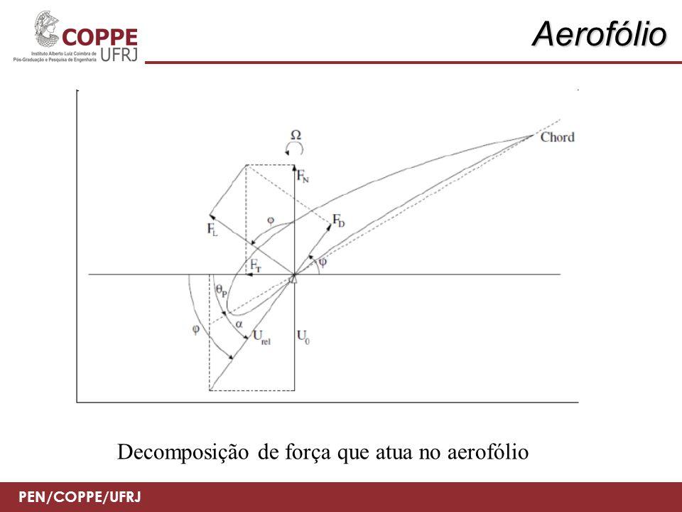 PEN/COPPE/UFRJ Aerofólio Decomposição de força que atua no aerofólio