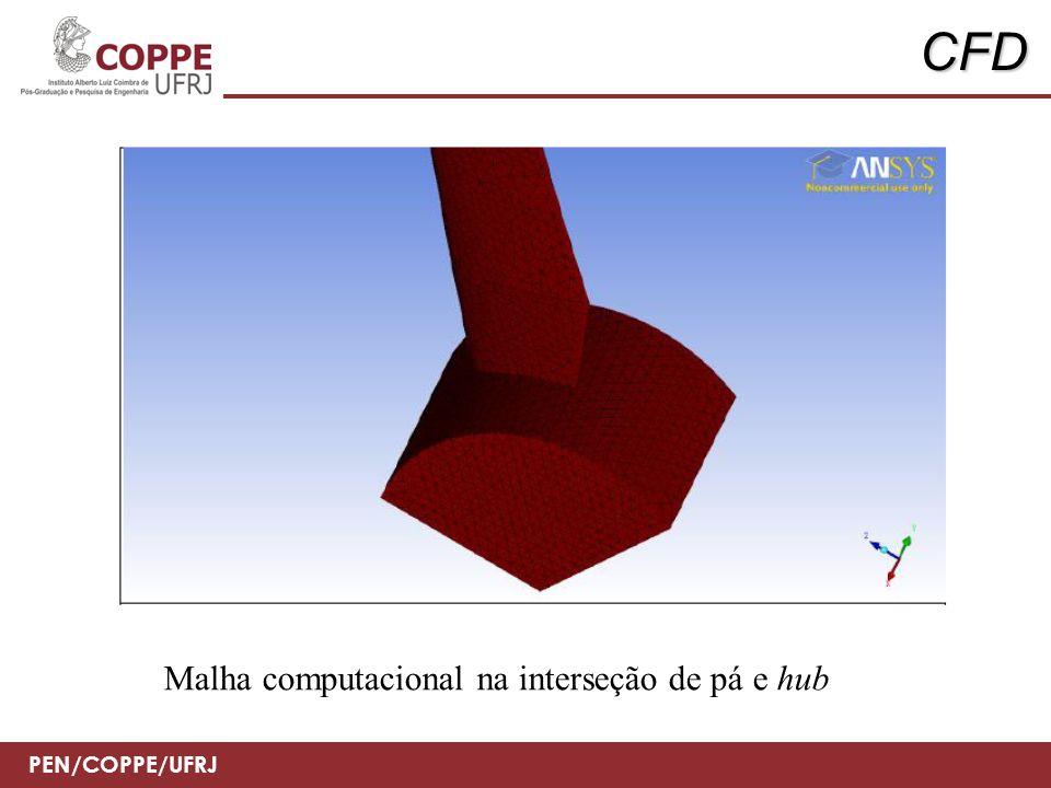 PEN/COPPE/UFRJ CFD Malha computacional na interseção de pá e hub