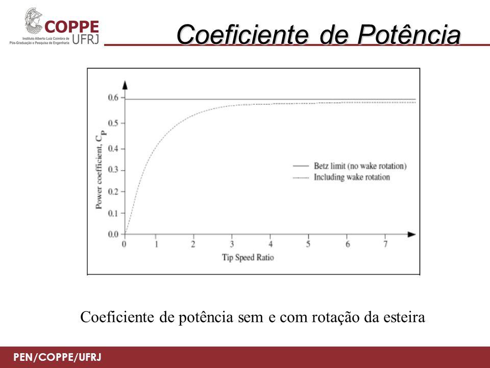 PEN/COPPE/UFRJ Coeficiente de potência Curva de coeficiente de potência de uma turbina real
