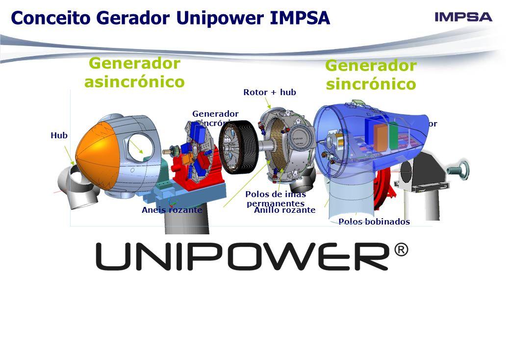 Caja reductora Generador asincrónico Hub Generador asincrónico Generador sincrónico Rotor Estator Anillo rozante Polos bobinados Rotor + hub Polos de