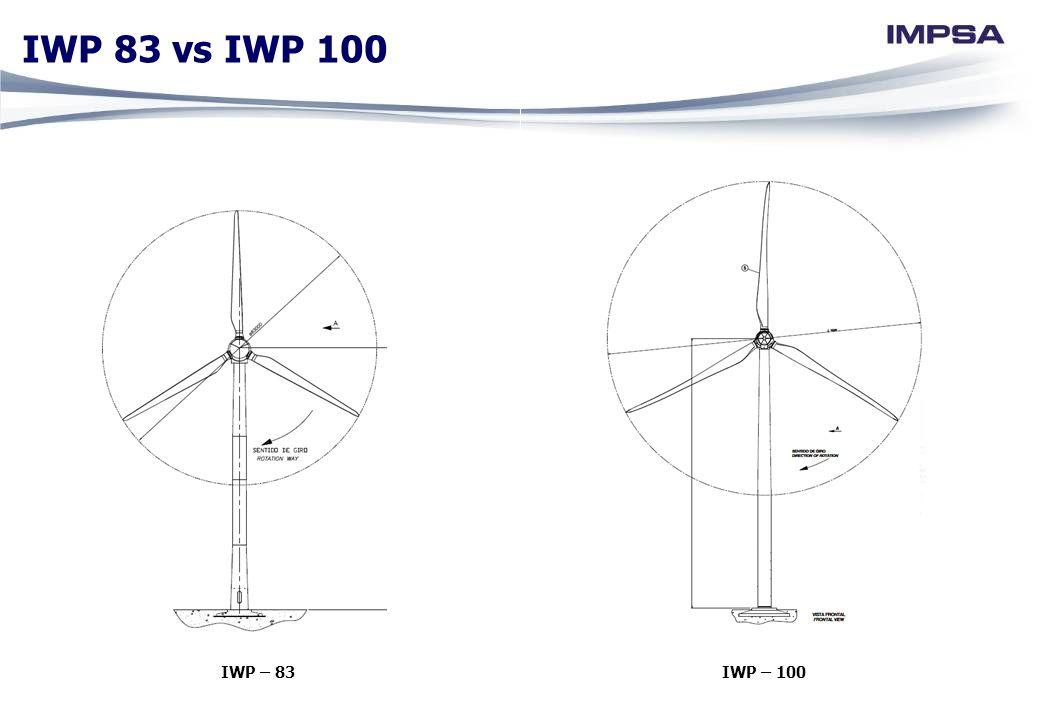 IWP – 83IWP – 100 IWP 83 vs IWP 100