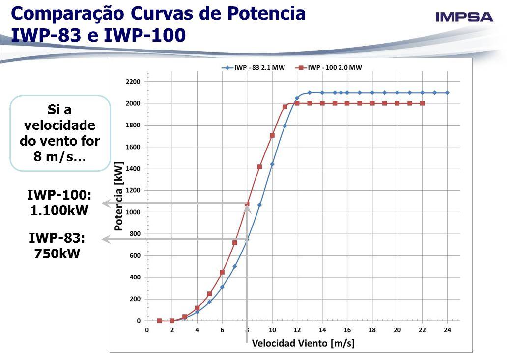 IWP-83: 750kW IWP-100: 1.100kW Si a velocidade do vento for 8 m/s… Comparação Curvas de Potencia IWP-83 e IWP-100