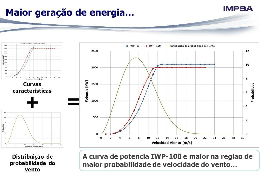 + Curvas características Distribuição de probabilidade do vento A curva de potencia IWP-100 e maior na regiao de maior probabilidade de velocidade do