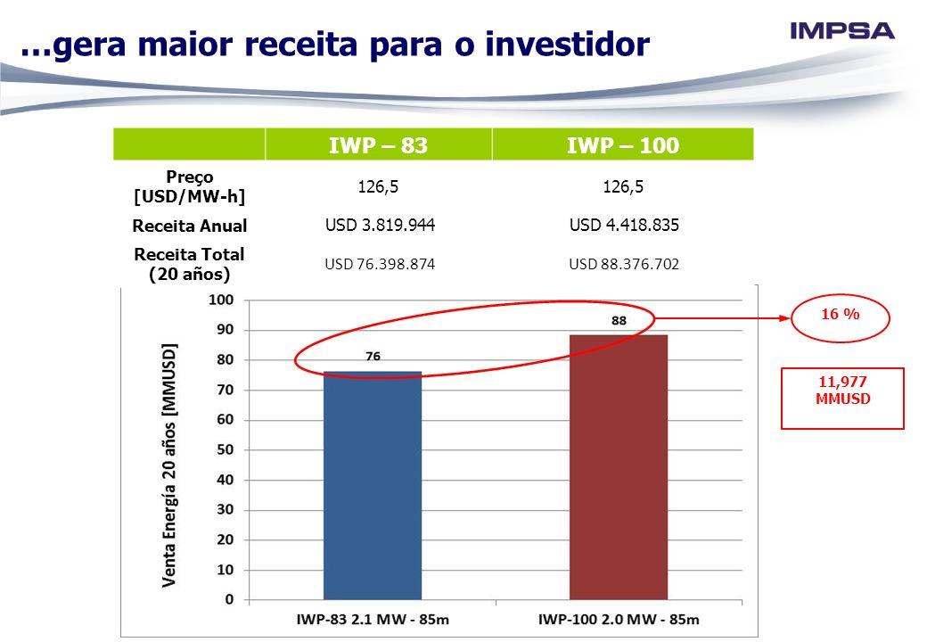 IWP – 83IWP – 100 Preço [USD/MW-h] 126,5 Receita Anual USD 3.819.944 USD 4.418.835 Receita Total (20 años) USD 76.398.874 USD 88.376.702 16 % 11,977 M