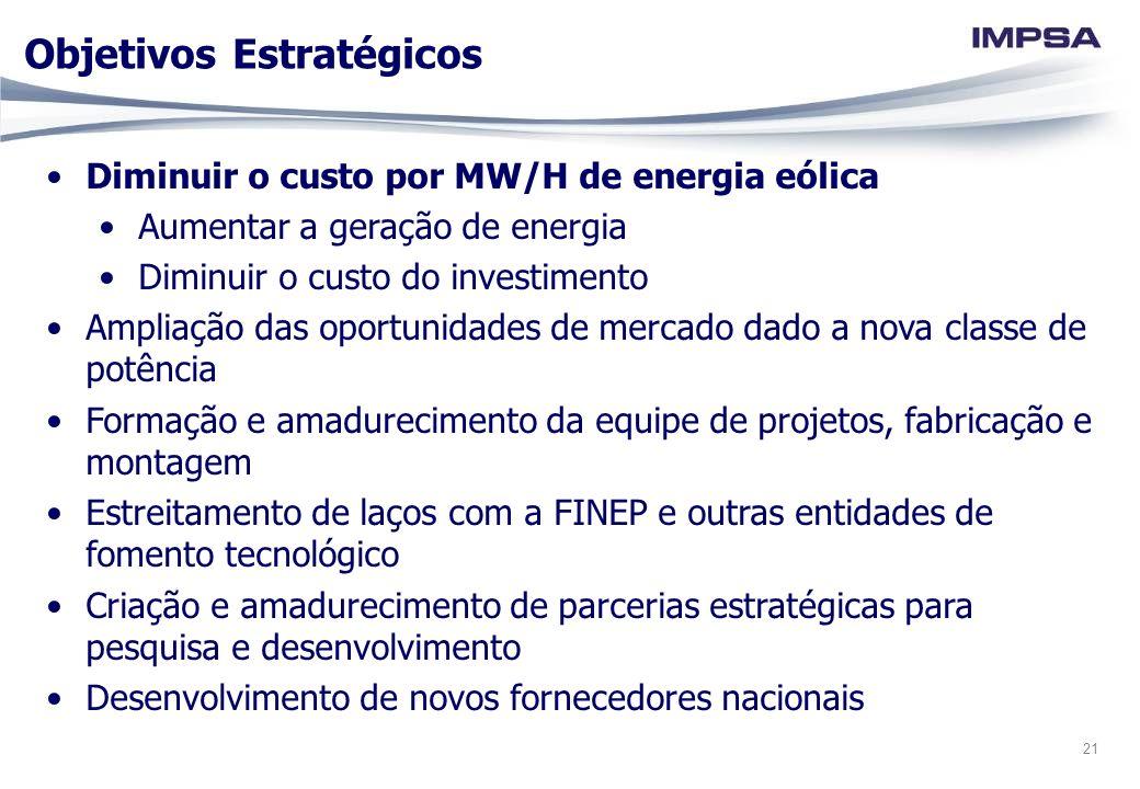 21 Objetivos Estratégicos Diminuir o custo por MW/H de energia eólica Aumentar a geração de energia Diminuir o custo do investimento Ampliação das opo